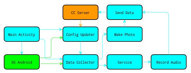 Блок-схема приложения