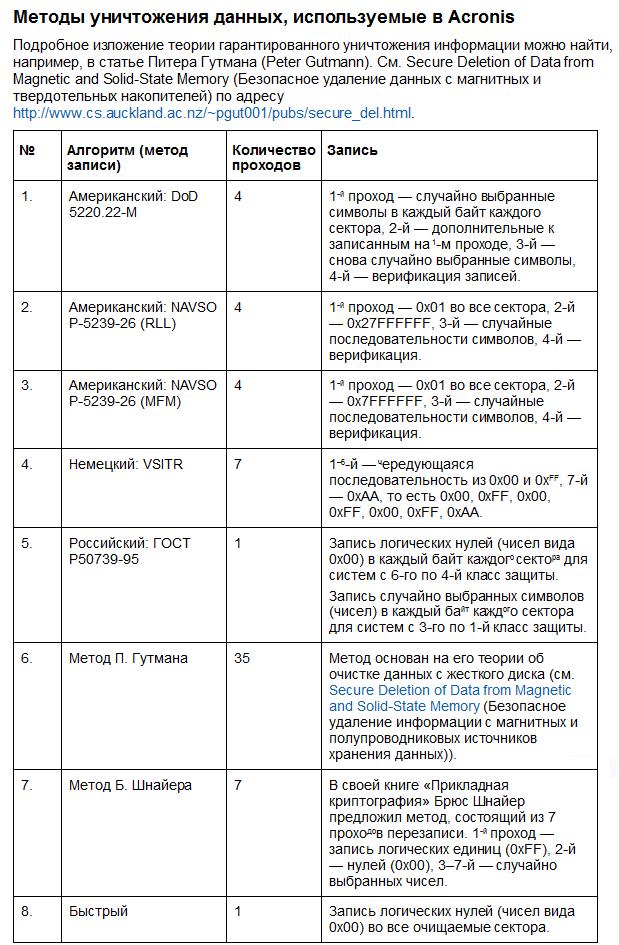Восемь вариантов безвозвратного уничтожения данных