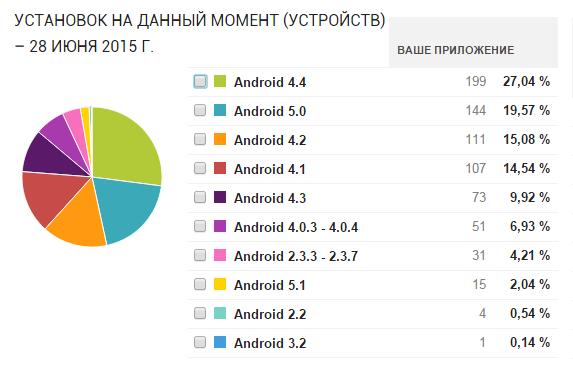 Рис. 5. Android всемогущий
