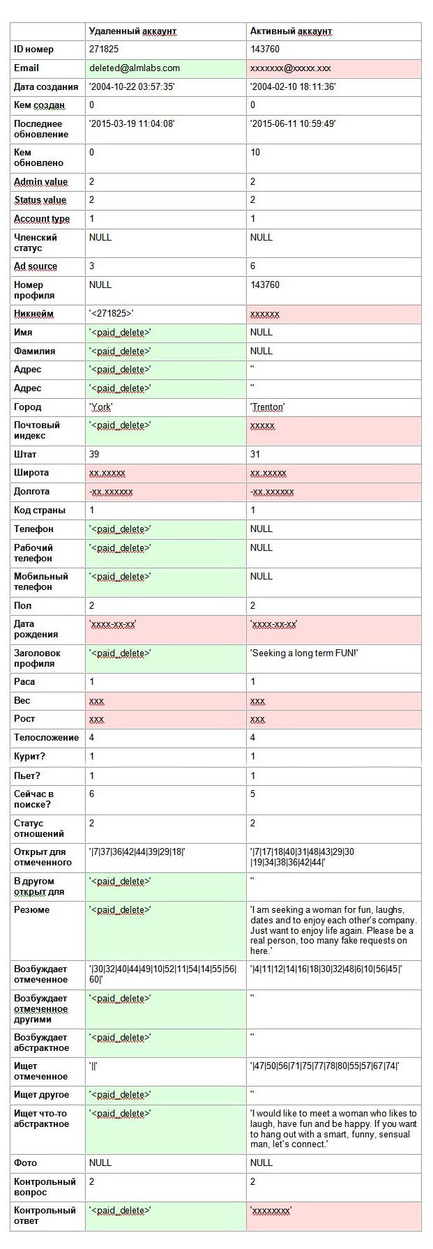 Сравнительная таблица данных об удаленном и активном аккаунтах. Красным отмечена (и подвергнута цензуре) информация, которая может привести к идентификации пользователя