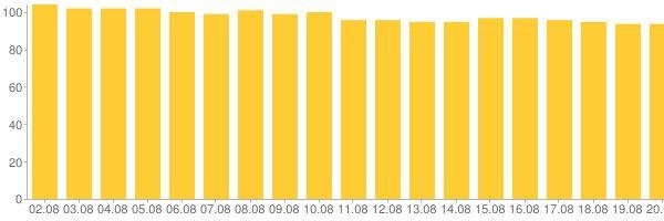 Диаграмма, сгенерированная Google Charts