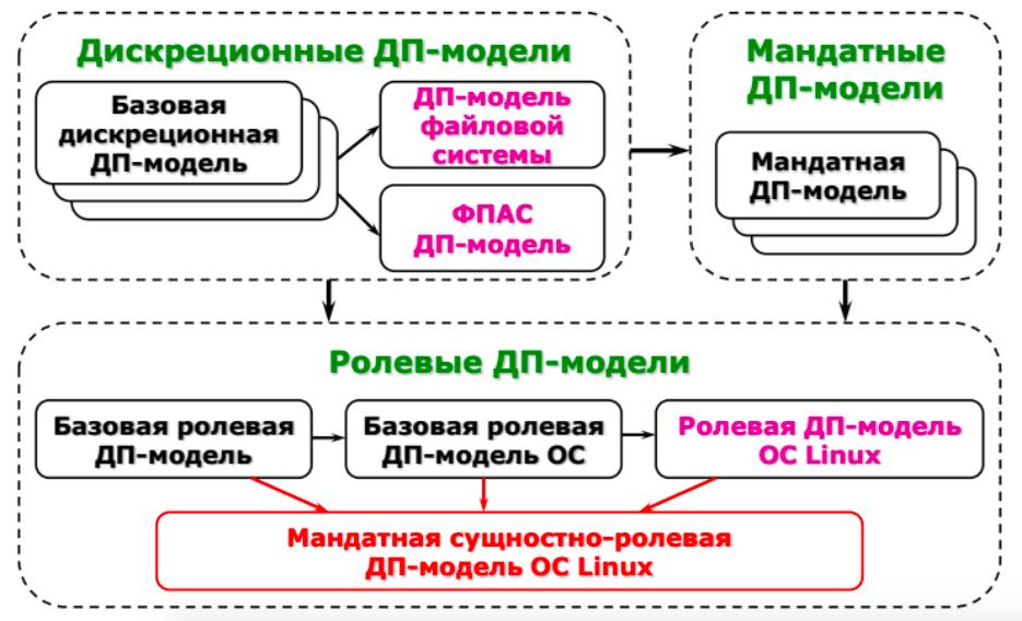 Мандатная сущностно-ролевая модель управления доступом в версии 1.4 Astra Linux SE относится к широкому классу ДП-моделей