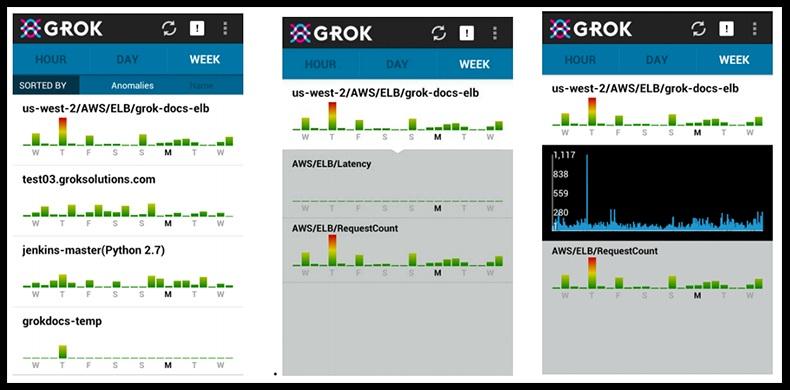 Grok рассчитан на обнаружение аномалий на сервисах Amazon