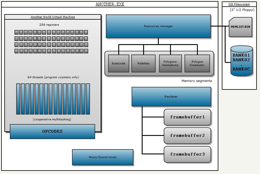 Архитектура виртуальной машины