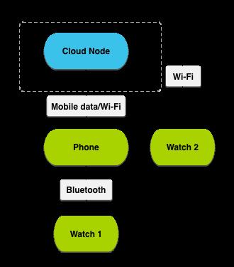 Схема взаимодействия устройств