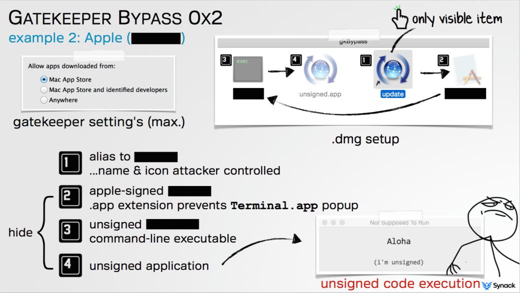 Gatekeeper-bypass-hack