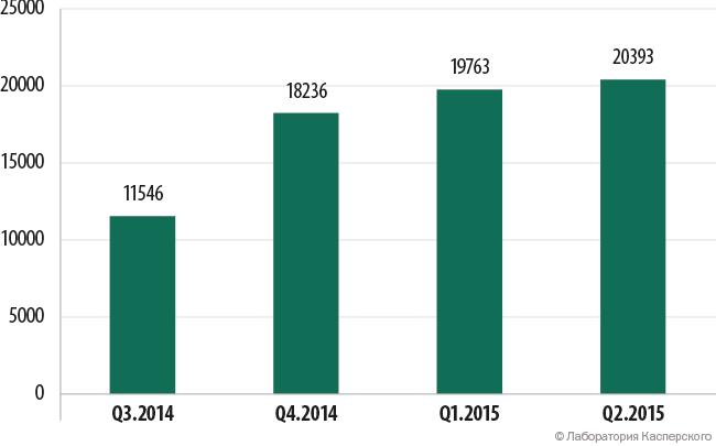 Количество мобильных банковских троянов в коллекции «Лаборатории Касперского» (Q3 2014 — Q2 2015)