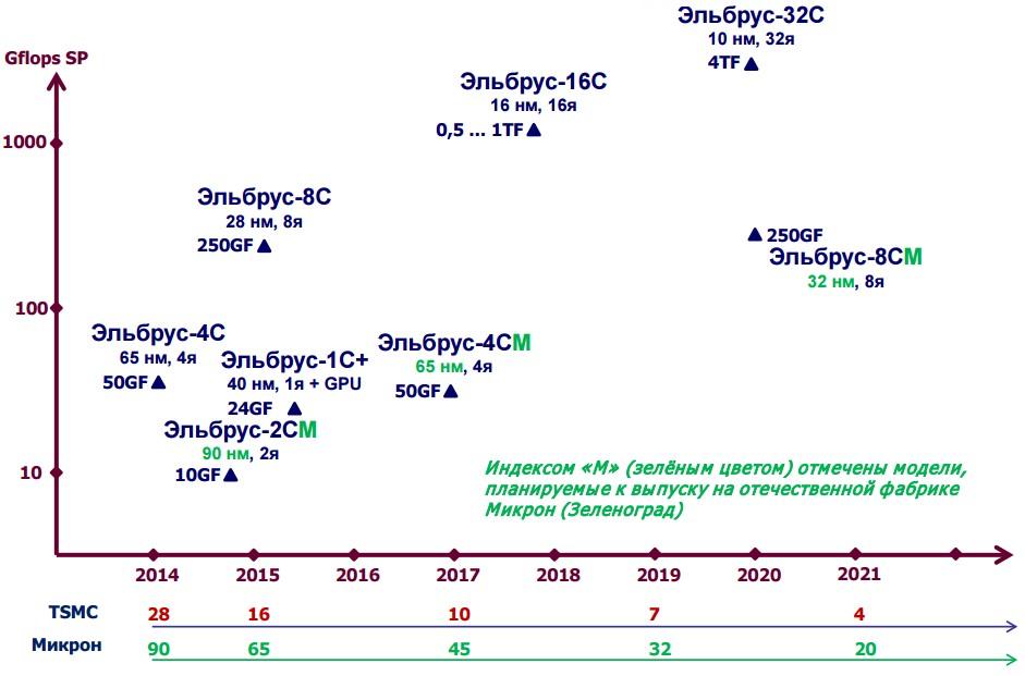 Roadmap «Эльбрусов». Перспектива: 32 ядра и 10 нанометров