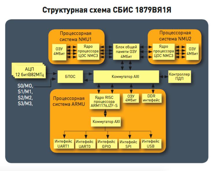 В основе систем на чипе серии К1879 — ядро ARM1176. Похожая SoC ставится в Raspberry Pi