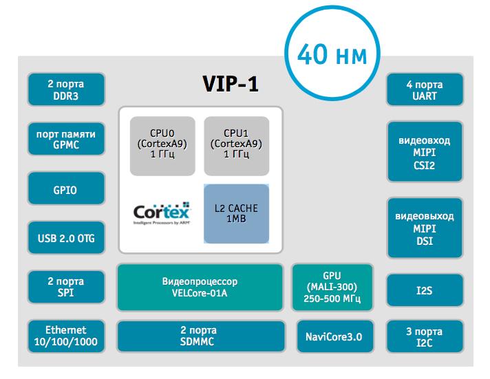 Двухъядерные процессоры серии «Мультиком» фирмы «Элвис» работают на лицензированном у ARM суперскалярном IP-ядре CortexA9