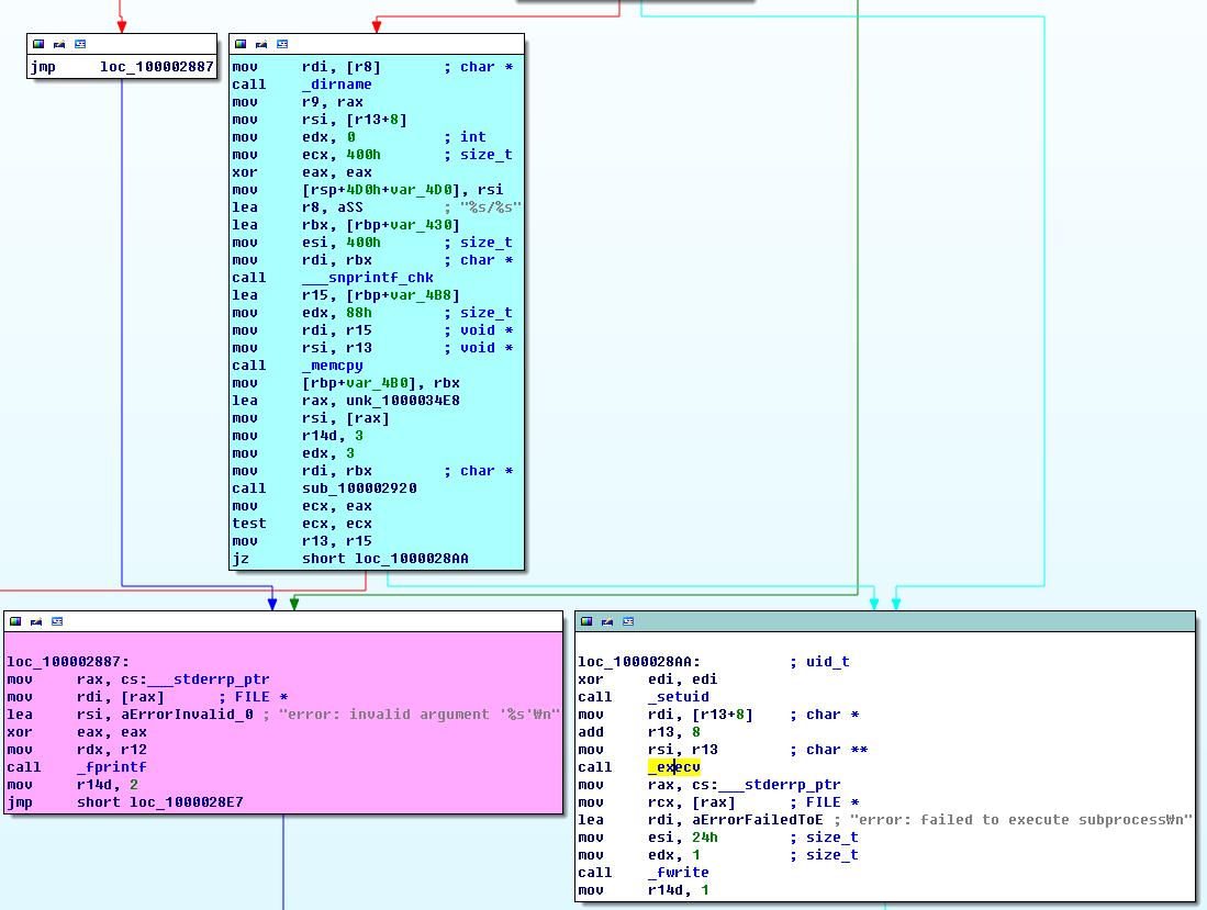 Место вызова функции _execv в Parallels Service