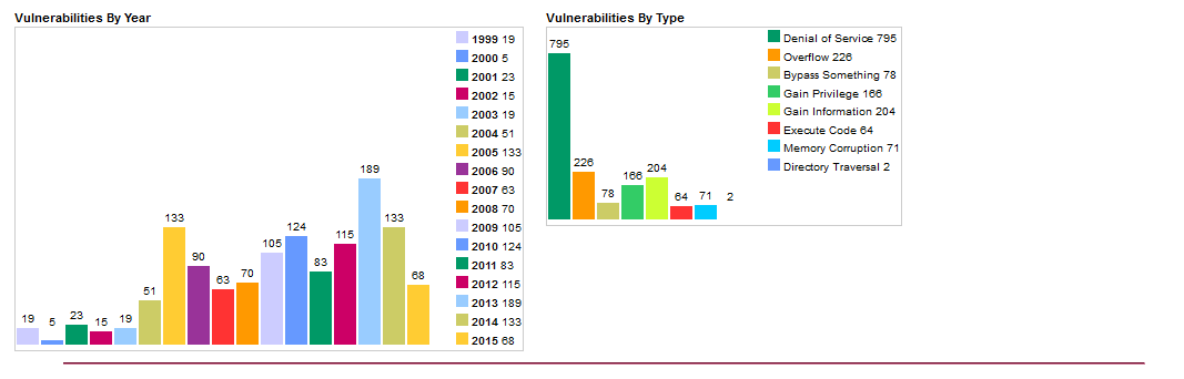 Статистика уязвимостей в ядре Linux
