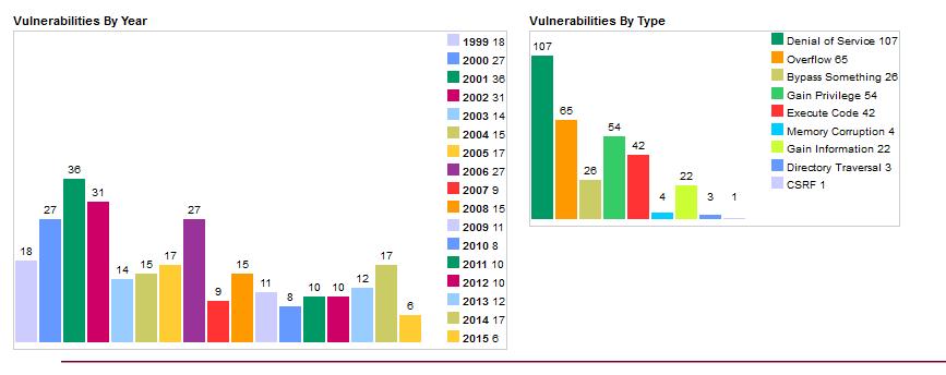 Vulnerability statistics in FreeBSD