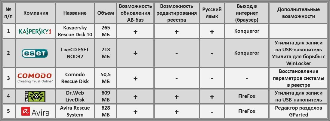 Таблица 1. Краткая характеристика пяти загрузочных дисков наиболее популярных у нас антивирусных компаний