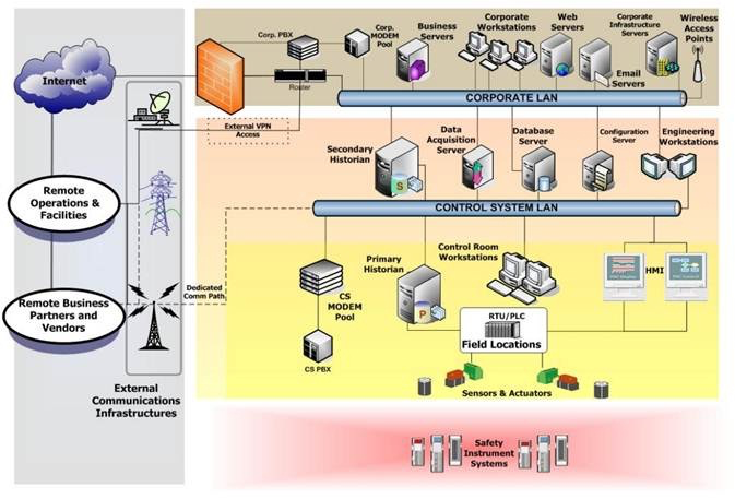 Основа типовой информационной системы ICS — сеть управления технологическим процессом, которая может быть никак не защищена от доступа из обычной корпоративной сети
