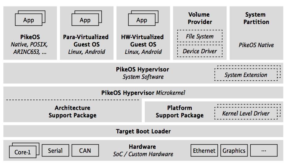 Гипервизор PikeOS фирмы SYSGO — первый пример коммерческого применения Kaspersky Security System