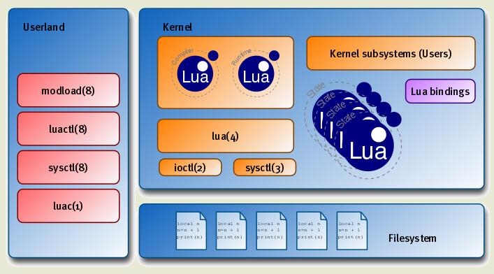 Виртуальная машина Lua в ядре NetBSD