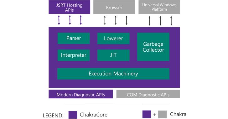 microsoft-javascript-chakra