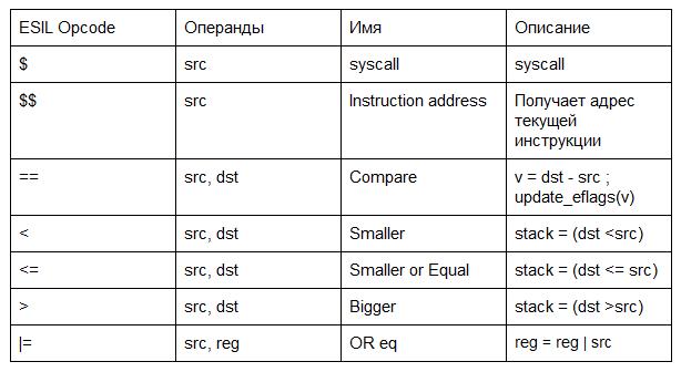 Рис. 1. Таблица опкoдов ESIL