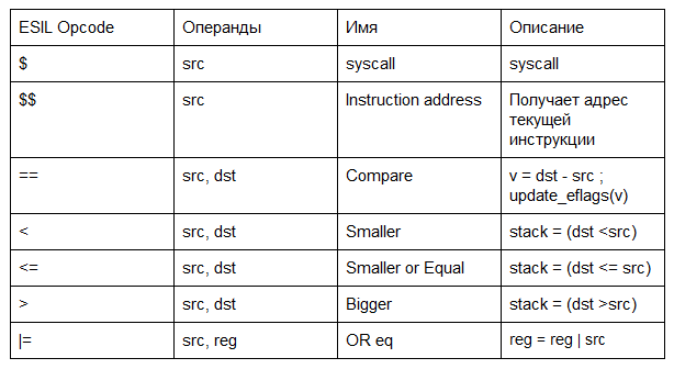 Рис. 1. Таблица опкодов ESIL