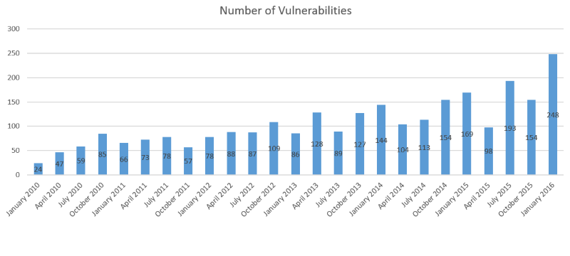 oracle-fixes-a-record-breaking-number-of-248-security-flaws-499164-2