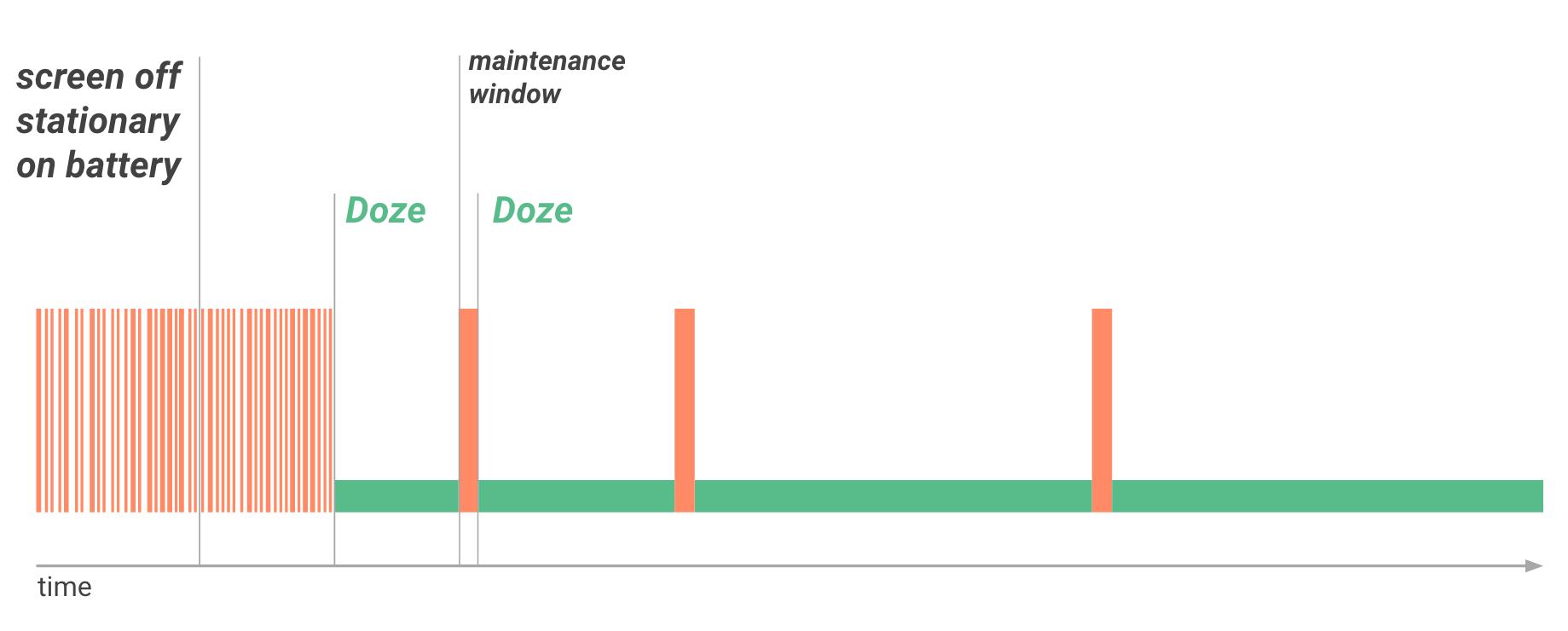 Временная шкала работы Doze