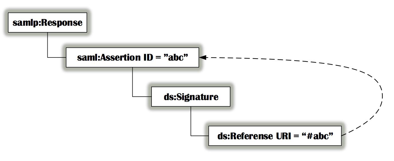 Рис. 15. Оригинальный SAML Response