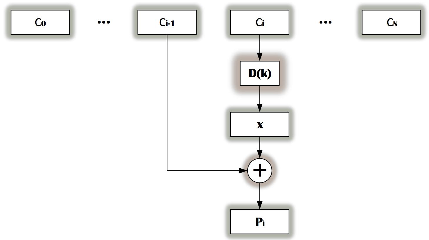 Рис. 17. Операция расшифровывания assertion при помощи блочного шифра в режиме СВС