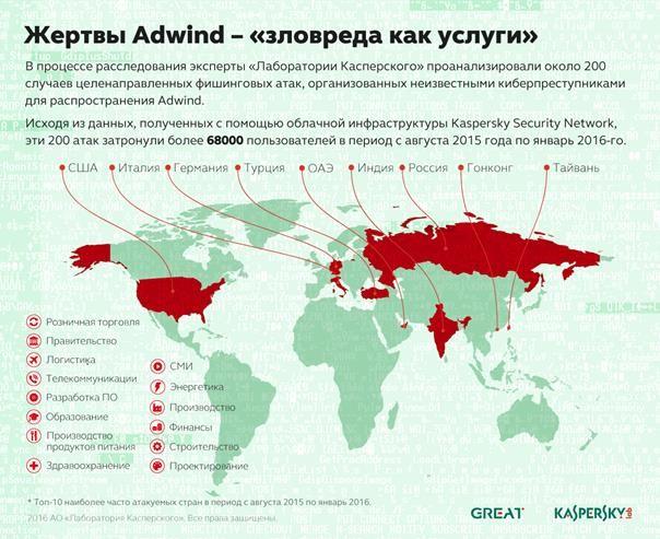 adwind-ru-news25-304011