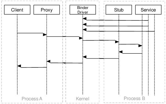 Процесс общения компонентов приложения через Binder