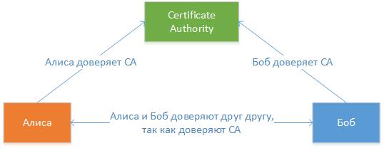 Упрощенная структура PKI
