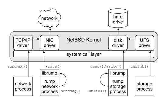 Сетевой стек и файловая система, собранные в форме rump-библиотек