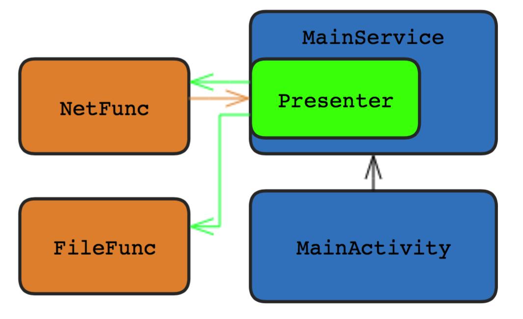 Рис. 1. Схема приложения