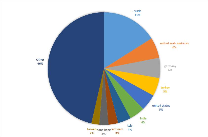 Топ-10 стран по количеству жертв, зараженных бэкдором Adwind (по данным ЛК за январь 2016)
