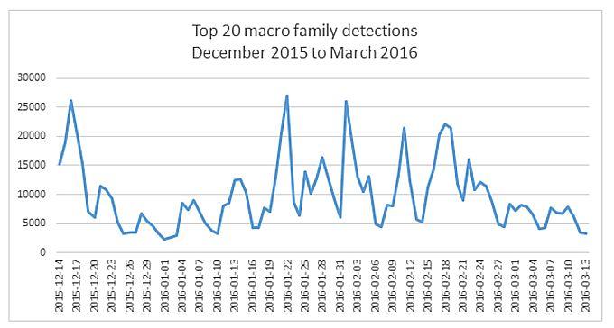Microsoft-vredonosnye-makrosy-dek-2015-mart-2016