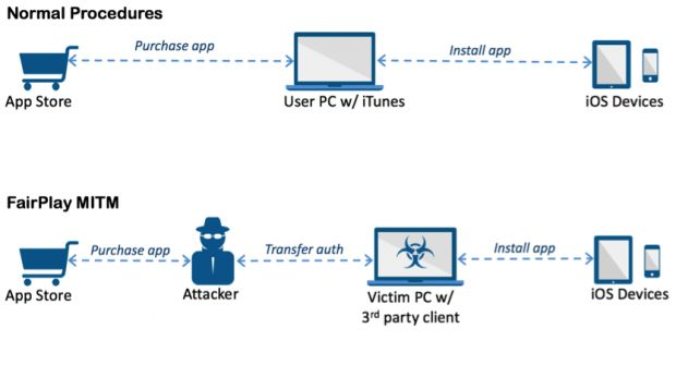 acedeceiver-ios-trojan-abuses-apple-s-fairplay-drm-system-to-infect-users-501815-2