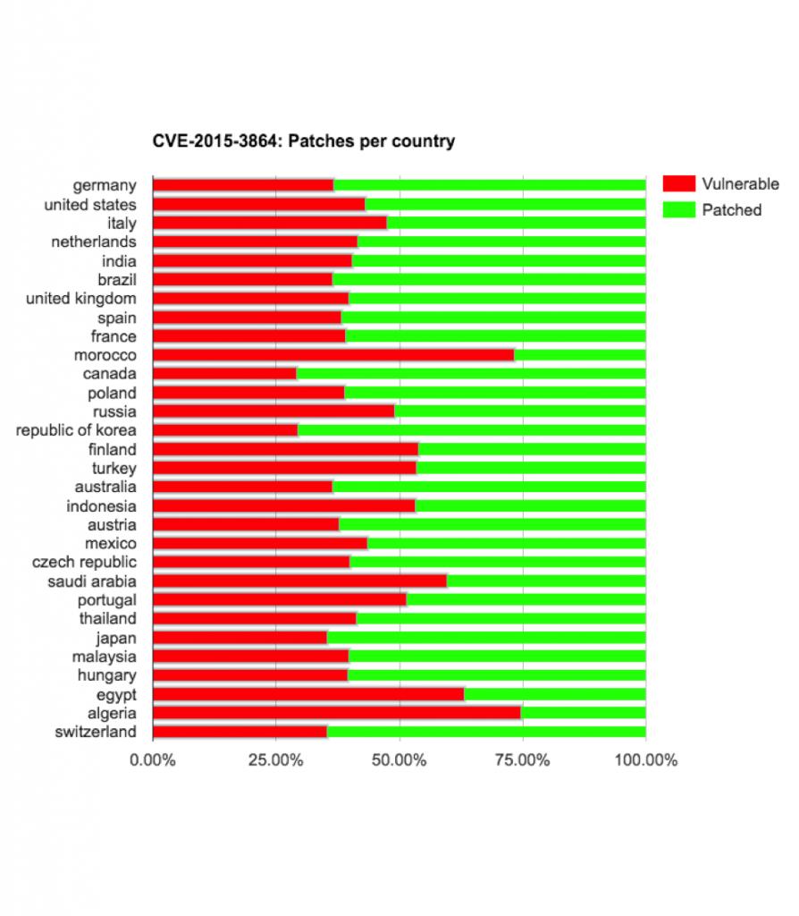Уязвимость CVE-2015-3864 по странам