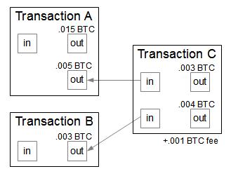 Средства, на которые ссылаются входы транзакции, распределяют между одним или несколькими выходами. Остаток направляют навыход, адресованный самому себе, — это сдача