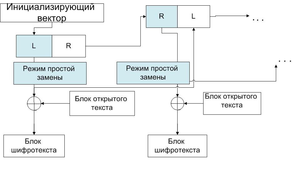 Шифрование в режиме гаммирования с обратной связью