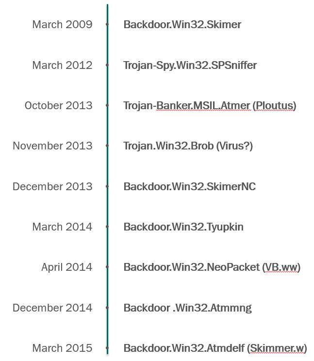 Хронологияобнаружения вредоносного программного обеспечения для ATM-устройств (источник: «Лаборатория Касперского»)