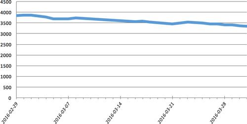Количество компьютеров, обращающихся к контрольному серверу ботнета каждый день