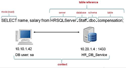 datafow