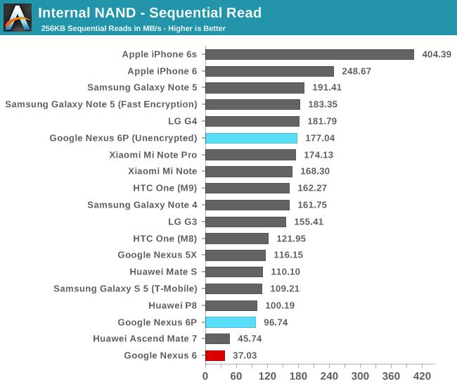 Android 6P и скорость чтения данных