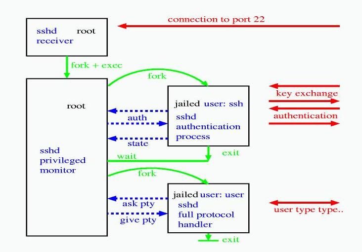 Разделение привилегий в OpenSSH