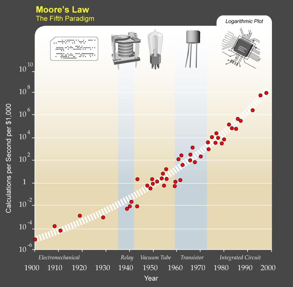 Одна из продвинутых вариаций на тему закона Мура: рост вычислительной мощности, доступной за 1000 долларов