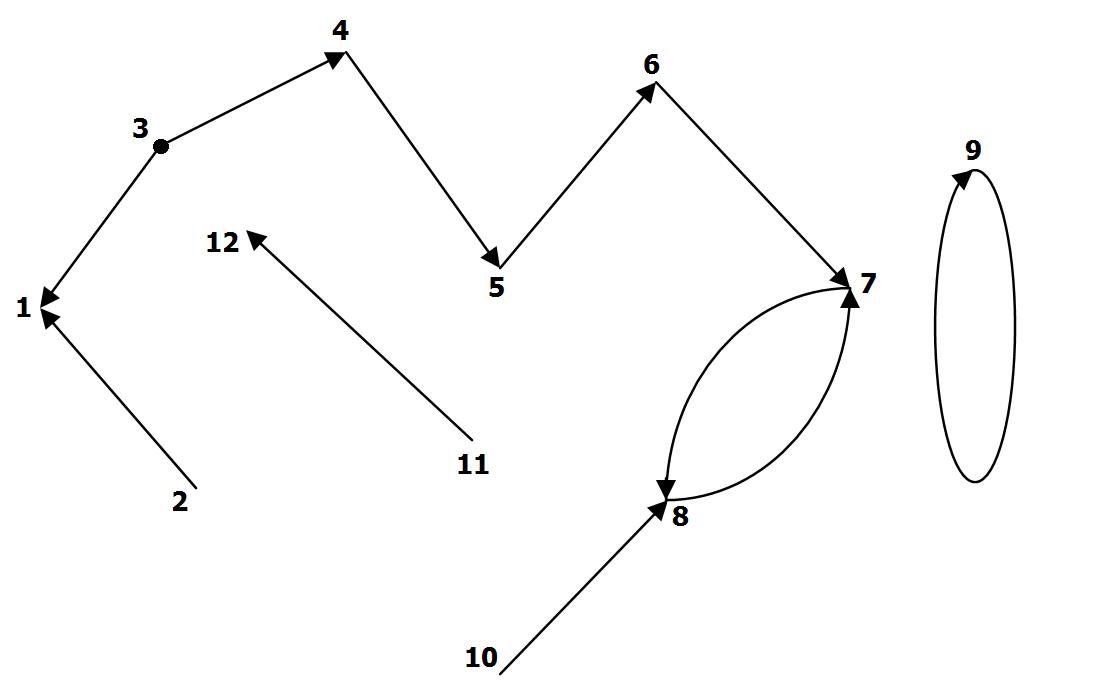 Результат для узла 1