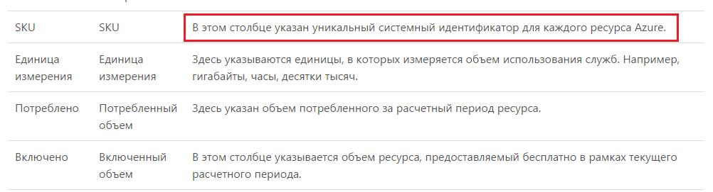 Рис. 2. Фрагмент страницы https://azure.microsoft.com/ru-ru/documentation/articles/billing-understand-your-bill