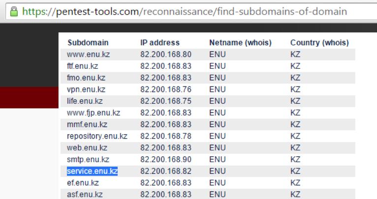 Изучаем количество доменов
