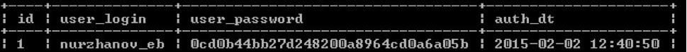 Результат запроса вывода данных логина и пароля