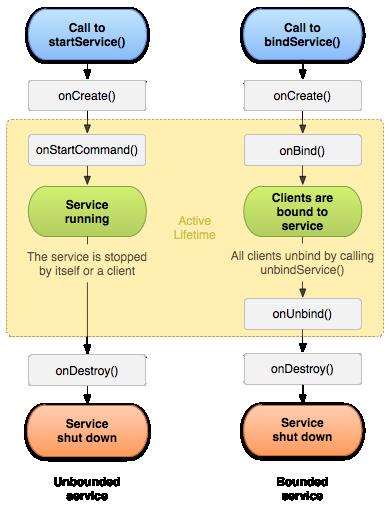 Рис. 1. Жизненный цикл сервисов (c) Google
